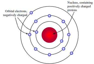 On the left Shows Bohr s Model and above is Rutherford s ModelRutherfords Nuclear Model